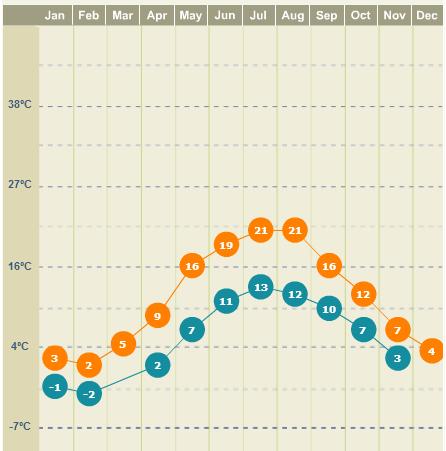 Clima em Copenhagen mês a mês no Weather.com