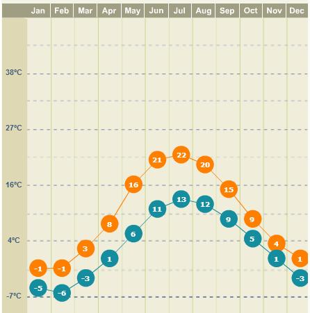 Clima em Estocolmo mês a mês no Weather.com